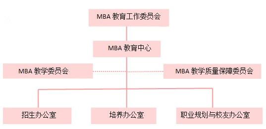 关于中心 中心概况  组织结构  汕头大学拥有一支能够从事mba教育的